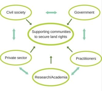 Supporting communities to secure land rights